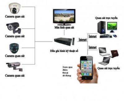 Lap Dat Camera